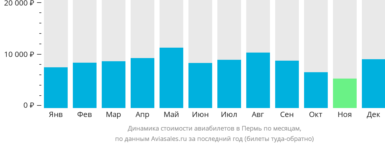 Динамика стоимости авиабилетов в Пермь по месяцам