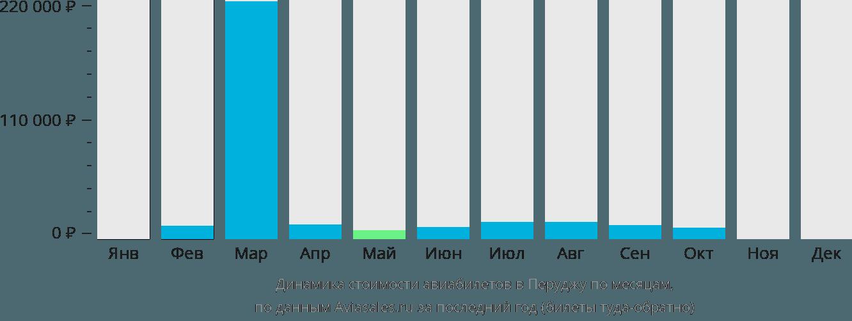Динамика стоимости авиабилетов в Перуджу по месяцам