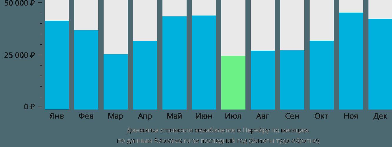 Динамика стоимости авиабилетов в Перейру по месяцам