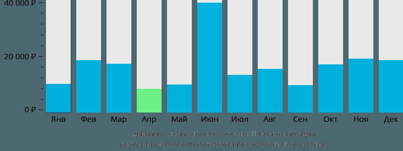 Динамика стоимости авиабилетов в Пенанг по месяцам