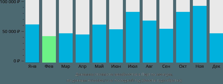 Динамика стоимости авиабилетов в Перт по месяцам