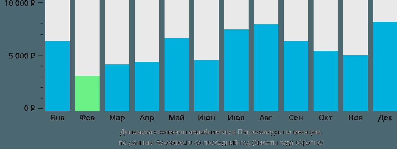 Динамика стоимости авиабилетов в Петрозаводск по месяцам