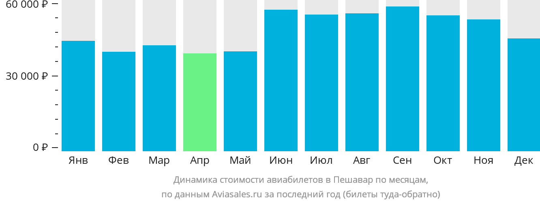 Динамика стоимости авиабилетов в Пешавар по месяцам