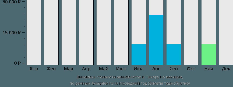 Динамика стоимости авиабилетов в Печору по месяцам
