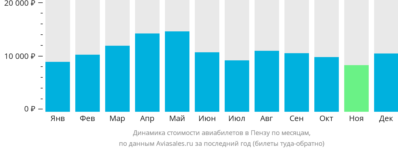 Динамика стоимости авиабилетов в Пензу по месяцам