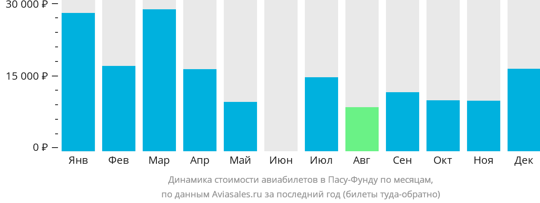 Динамика стоимости авиабилетов в Пасу-Фунду по месяцам