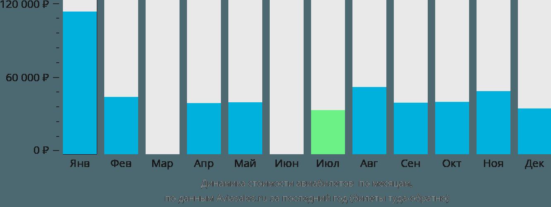 Динамика стоимости авиабилетов Панама по месяцам