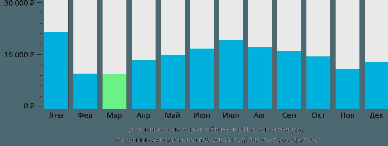 Динамика стоимости авиабилетов в Пафос по месяцам