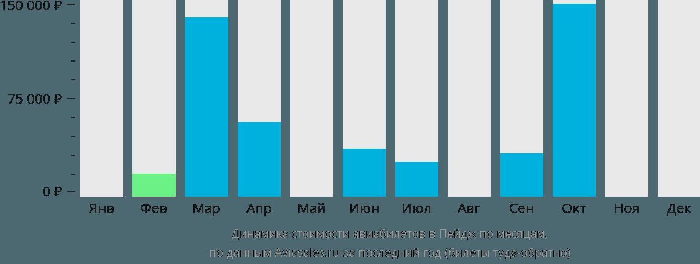 Динамика стоимости авиабилетов в Пейдж по месяцам