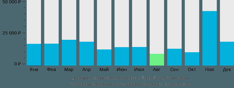 Динамика стоимости авиабилетов Пунта Горда по месяцам