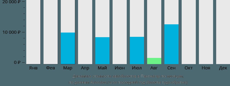 Динамика стоимости авиабилетов в Пантнагар по месяцам