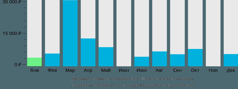 Динамика стоимости авиабилетов в Панкалпинанг по месяцам