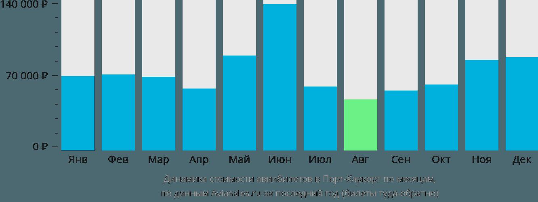 Динамика стоимости авиабилетов в Порт-Харкорта по месяцам