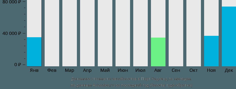 Динамика стоимости авиабилетов в Порт-Хедленд по месяцам