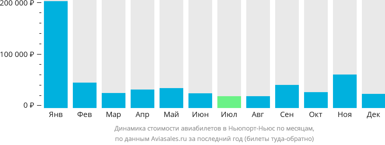 Динамика стоимости авиабилетов в Ньюпорт-Ньюс по месяцам