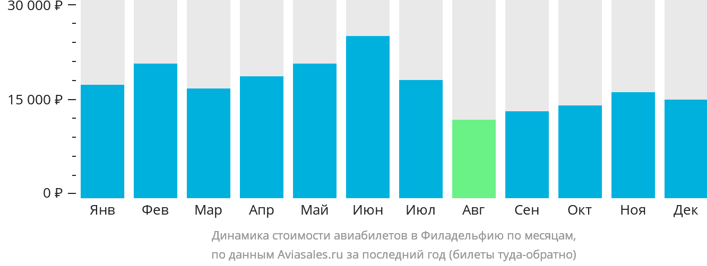 Динамика стоимости авиабилетов в Филадельфию по месяцам