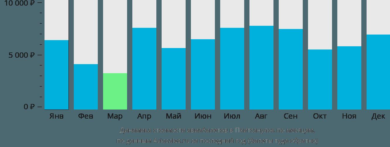 Динамика стоимости авиабилетов в Пхитсанулок по месяцам