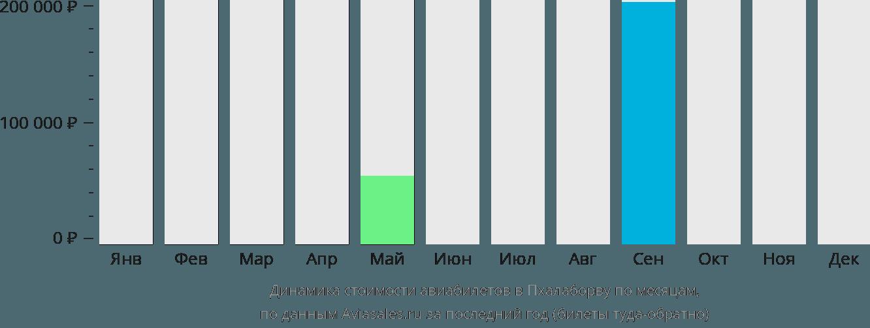 Динамика стоимости авиабилетов в Пхалаборву по месяцам