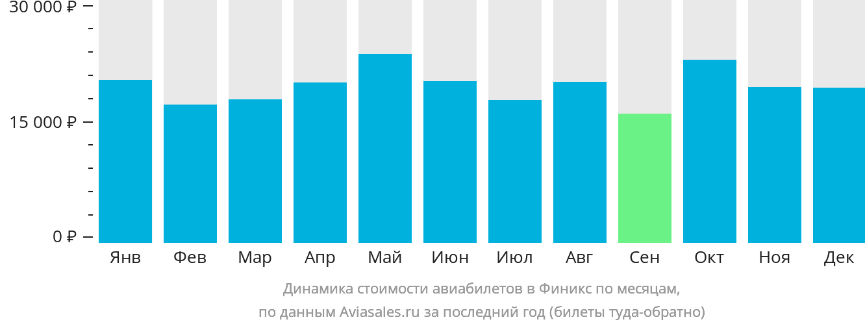Динамика стоимости авиабилетов в Финикс по месяцам