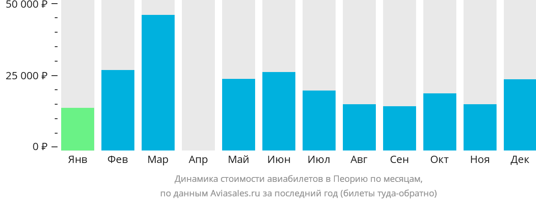 Динамика стоимости авиабилетов в Пеорию по месяцам