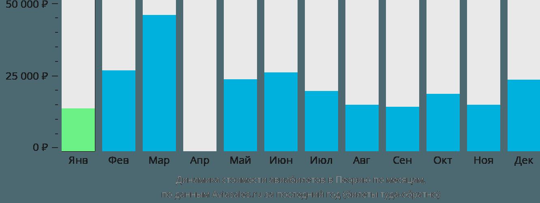 Динамика стоимости авиабилетов Пеория по месяцам