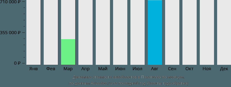 Динамика стоимости авиабилетов в Покателло по месяцам