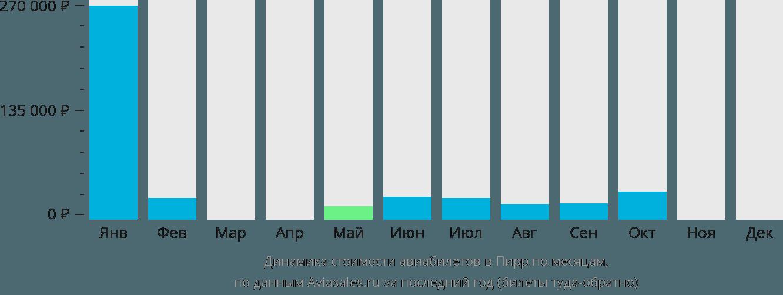 Динамика стоимости авиабилетов в Пирр по месяцам