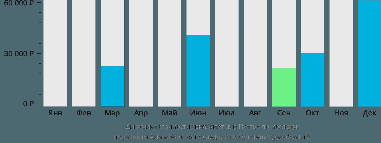 Динамика стоимости авиабилетов в Пуатье по месяцам