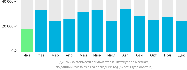 Динамика стоимости авиабилетов в Питтсбург по месяцам