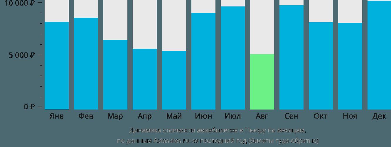 Динамика стоимости авиабилетов в Пьюру по месяцам
