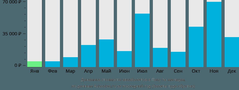 Динамика стоимости авиабилетов в Пику по месяцам