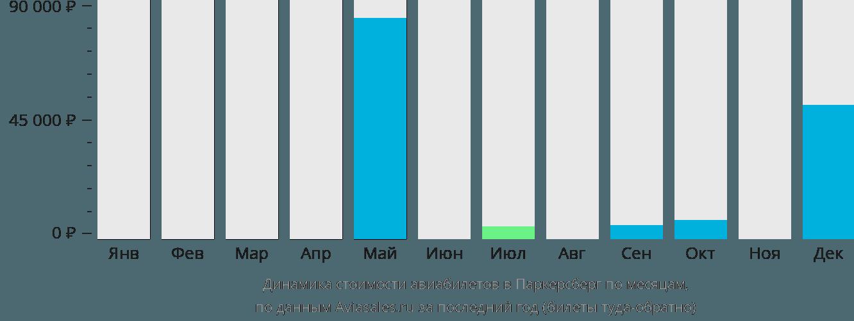 Динамика стоимости авиабилетов в Паркерсберг по месяцам