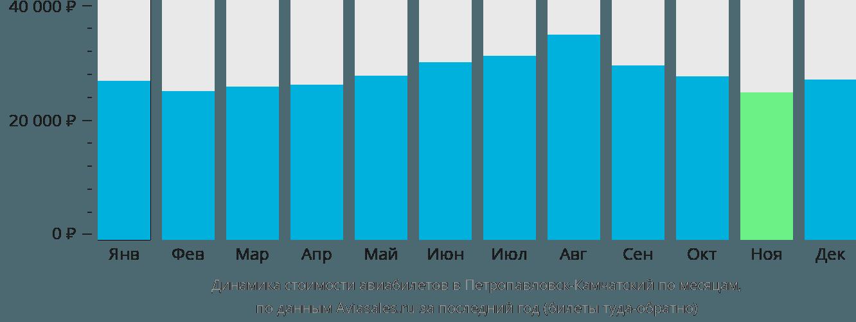 Динамика стоимости авиабилетов в Петропавловск-Камчатский по месяцам