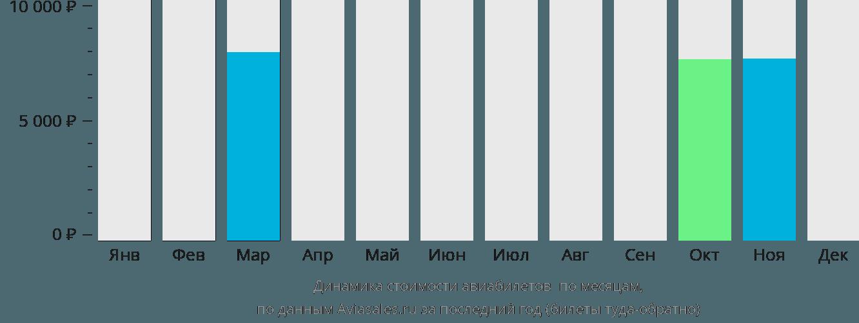 Динамика стоимости авиабилетов Пангкор по месяцам