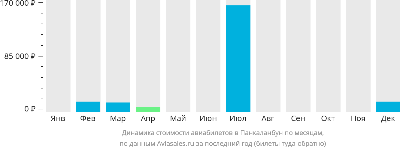 Динамика стоимости авиабилетов в Пангкаланбун по месяцам