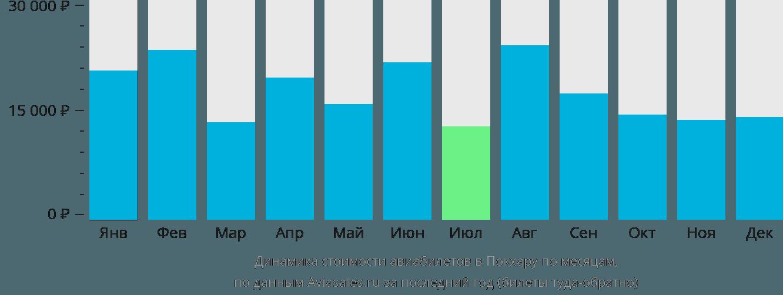 Динамика стоимости авиабилетов в Покхару по месяцам