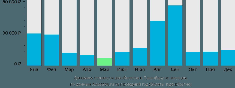 Динамика стоимости авиабилетов в Паканбару по месяцам