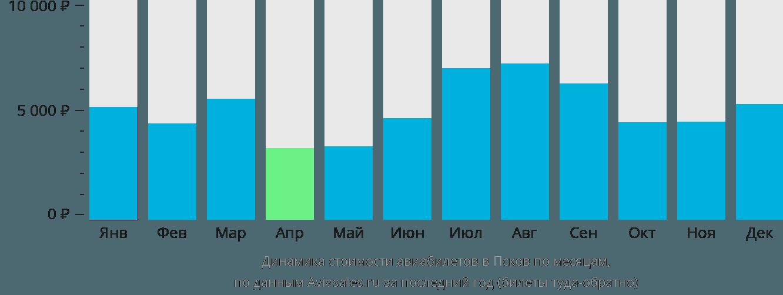 Динамика стоимости авиабилетов в Псков по месяцам