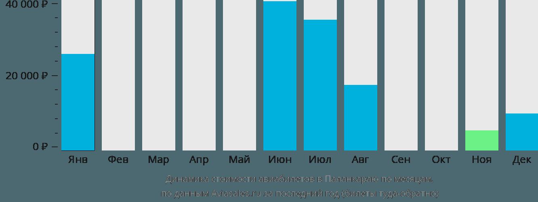 Динамика стоимости авиабилетов в Палангкараю по месяцам