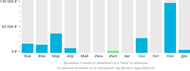 Динамика стоимости авиабилетов Паксе по месяцам