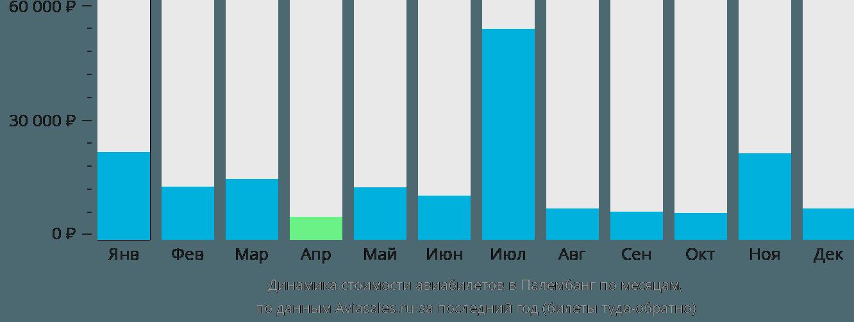 Динамика стоимости авиабилетов в Палембанг по месяцам