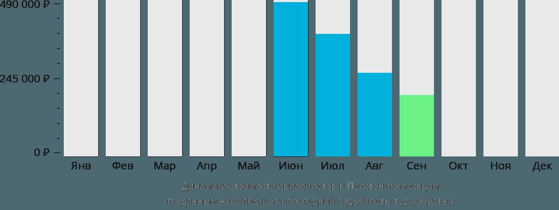 Динамика стоимости авиабилетов в Пелстон по месяцам