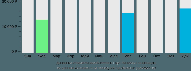 Динамика стоимости авиабилетов в Порт Линкольн по месяцам