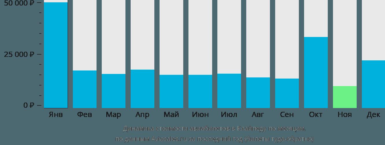 Динамика стоимости авиабилетов в Клайпеду по месяцам