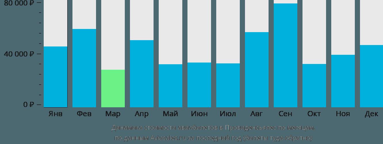 Динамика стоимости авиабилетов в Провиденсиалес по месяцам