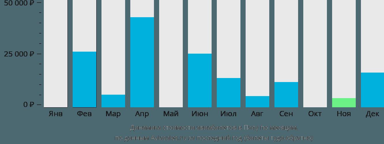 Динамика стоимости авиабилетов в Палу по месяцам