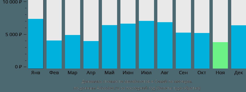 Динамика стоимости авиабилетов в Семипалатинск по месяцам