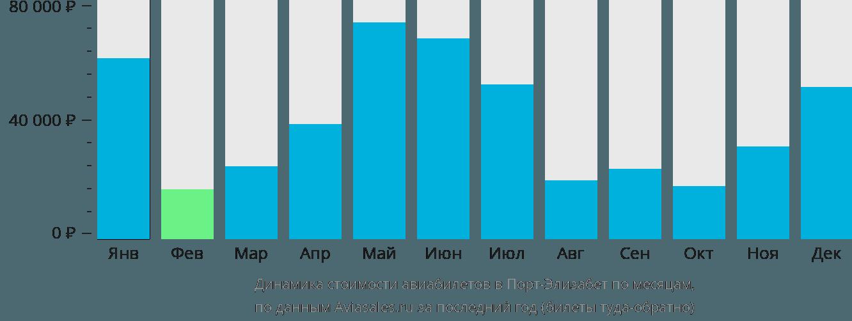 Динамика стоимости авиабилетов в Порт-Элизабет по месяцам