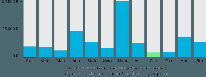 Динамика стоимости авиабилетов в Пуэрто-Монт по месяцам