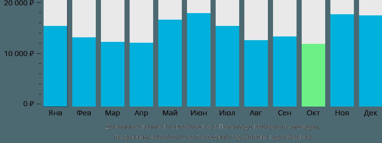 Динамика стоимости авиабилетов в Пальму-де-Майорка по месяцам
